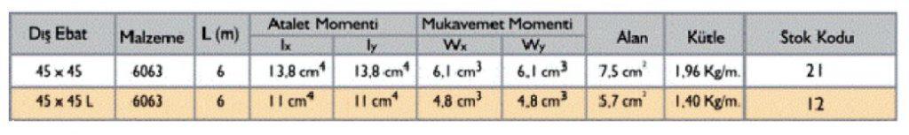 مشخصات فنی پروفیل آلومینیوم شیاردار مهندسی سبک 45x45